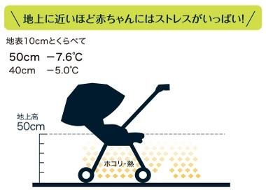 """<% pageTitle %>"""" /></p> <p>一般的なベビーカーより約10センチ高い50センチのハイポジションシートシートです。<br /> 赤ちゃんが地上付近で受けるホコリや暑さなどのストレスを軽減することが出来ます。<br /> さらにハンドルもハイポジションですので、背の高い男性でも体勢に無理なく操作することが出来ます。<br /> 回転式で簡単にハンドルの高さを変えることが出来ます。</p> <h3>可愛さだけでなくもちろん機能もとっても充実♪</h3> <p>大型でサスペンションの効いたタイヤを採用し、<br /> さらに高剛性のフレームにすることで、<br /> 道路のガタガタの衝撃を吸収し軽減しました。<br /> オリジナルのハグットシートは赤ちゃんの体に合わせた凹凸があり、<br /> 座った姿勢を優しく支えてくれるだけでなく、<br /> 低反発素材でさらに衝撃を吸収してくれます。 </p> <p class="""